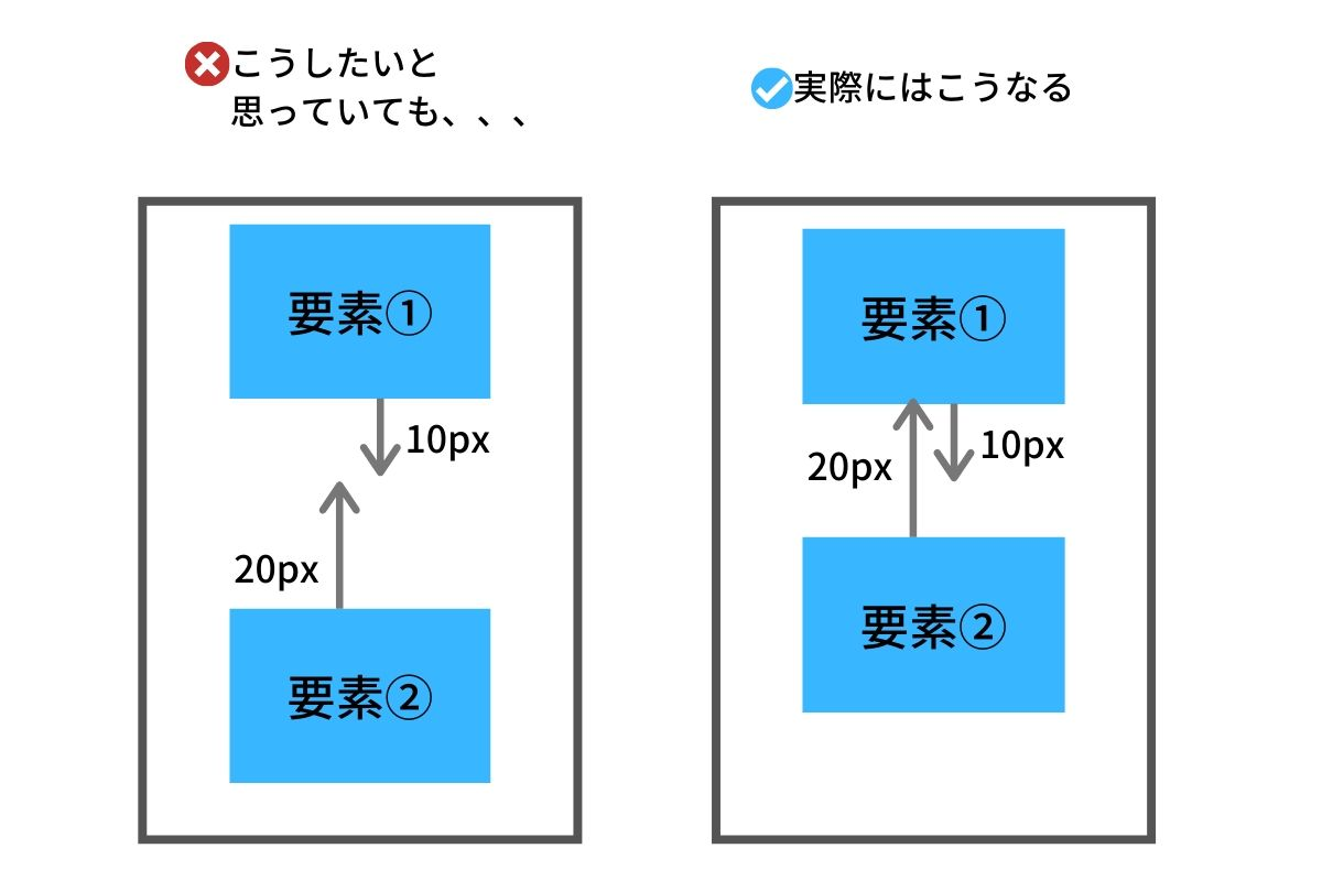 css-margin-image10
